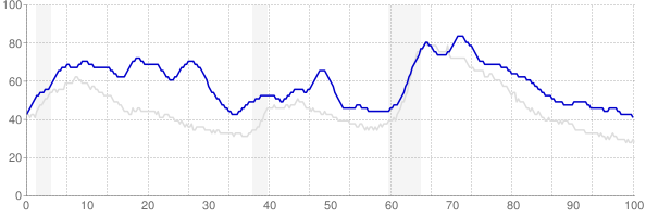 District of Columbia monthly unemployment rate chart from 1990 to January 2020